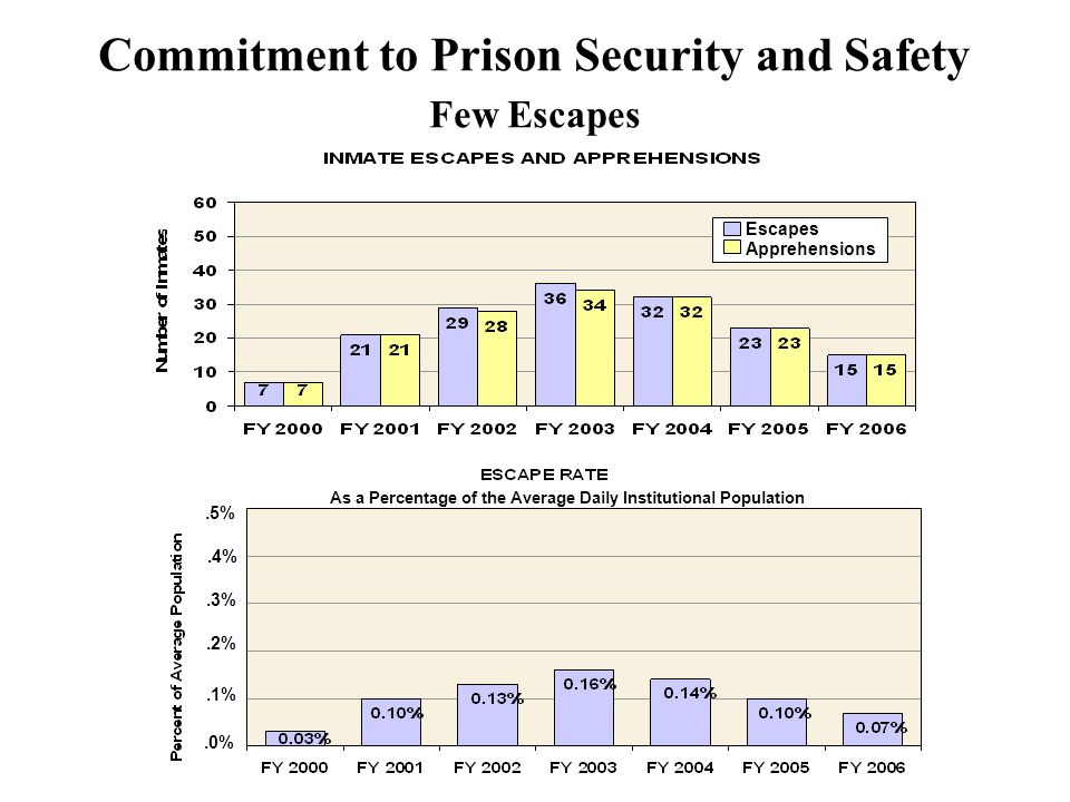 Commitment to Prison Security and Safety Few Escapes.0%.1%.2%.3%.4%.5% As a Percentage of the Average Daily Institutional Population Apprehensions Escapes