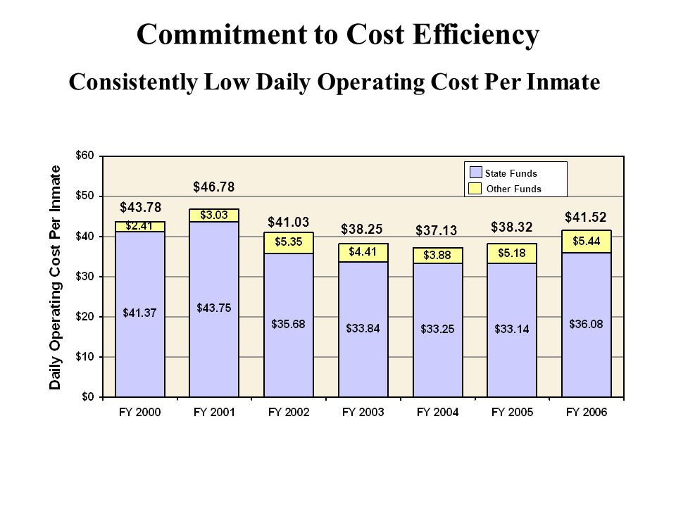 Commitment to Cost Efficiency $38.25 $37.13 $43.78 $46.78 $41.03 $38.32 $41.52 Other Funds State Funds Consistently Low Daily Operating Cost Per Inmate