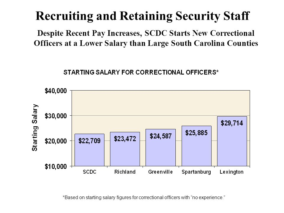 Despite Recent Pay Increases, SCDC Starts New Correctional Officers at a Lower Salary than Large South Carolina Counties *Based on starting salary figures for correctional officers with no experience. Recruiting and Retaining Security Staff