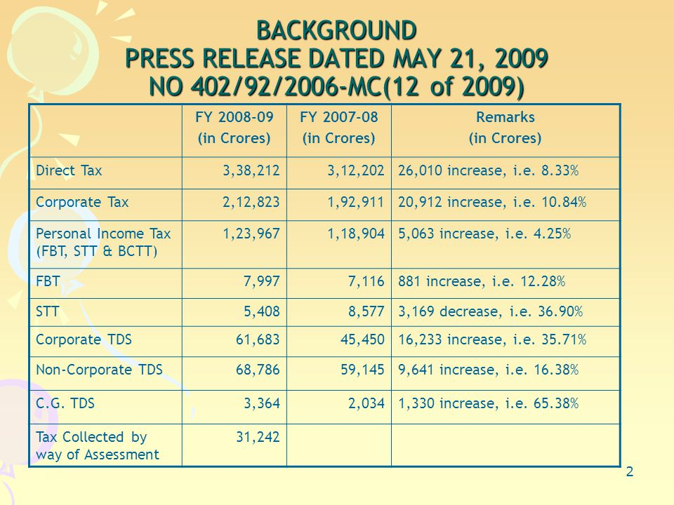 2 BACKGROUND PRESS RELEASE DATED MAY 21, 2009 NO 402/92/2006-MC(12 of 2009) FY 2008-09 (in Crores) FY 2007-08 (in Crores) Remarks (in Crores) Direct Tax3,38,2123,12,20226,010 increase, i.e.