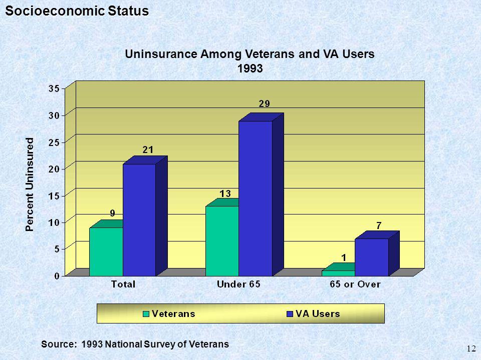 12 Source: 1993 National Survey of Veterans Uninsurance Among Veterans and VA Users 1993 Percent Uninsured Socioeconomic Status