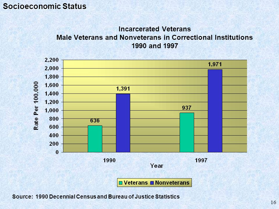 16 Incarcerated Veterans Male Veterans and Nonveterans in Correctional Institutions 1990 and 1997 Source: 1990 Decennial Census and Bureau of Justice Statistics Socioeconomic Status