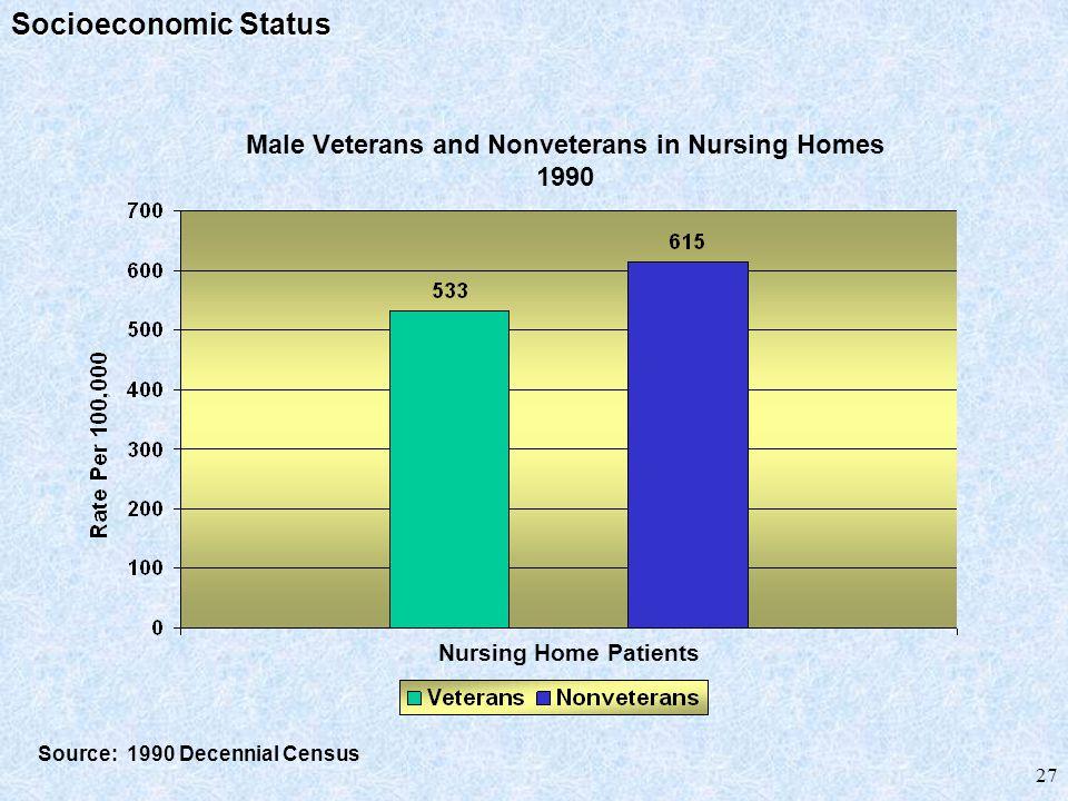 27 Male Veterans and Nonveterans in Nursing Homes 1990 Source: 1990 Decennial Census Nursing Home Patients Socioeconomic Status