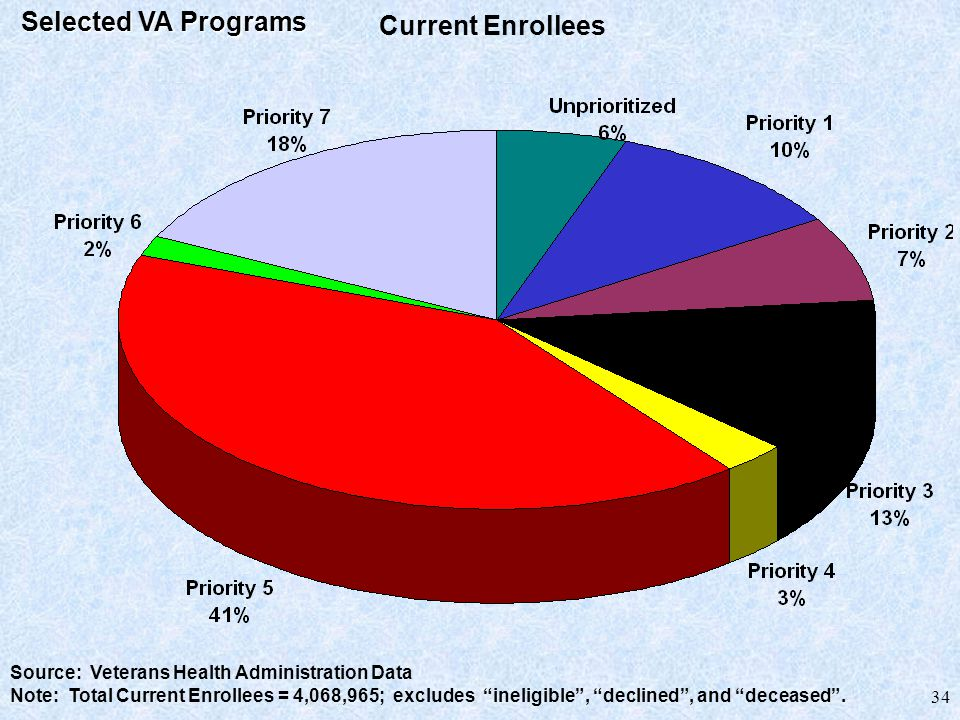 34 Current Enrollees (as of September 27, 1999) Source: Veterans Health Administration Data Note: Total Current Enrollees = 4,068,965; excludes ineligible , declined , and deceased .