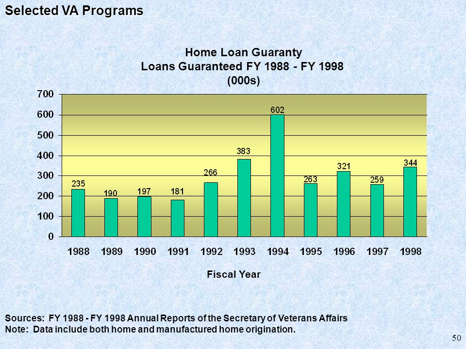 50 Sources: FY 1988 - FY 1998 Annual Reports of the Secretary of Veterans Affairs Note: Data include both home and manufactured home origination.