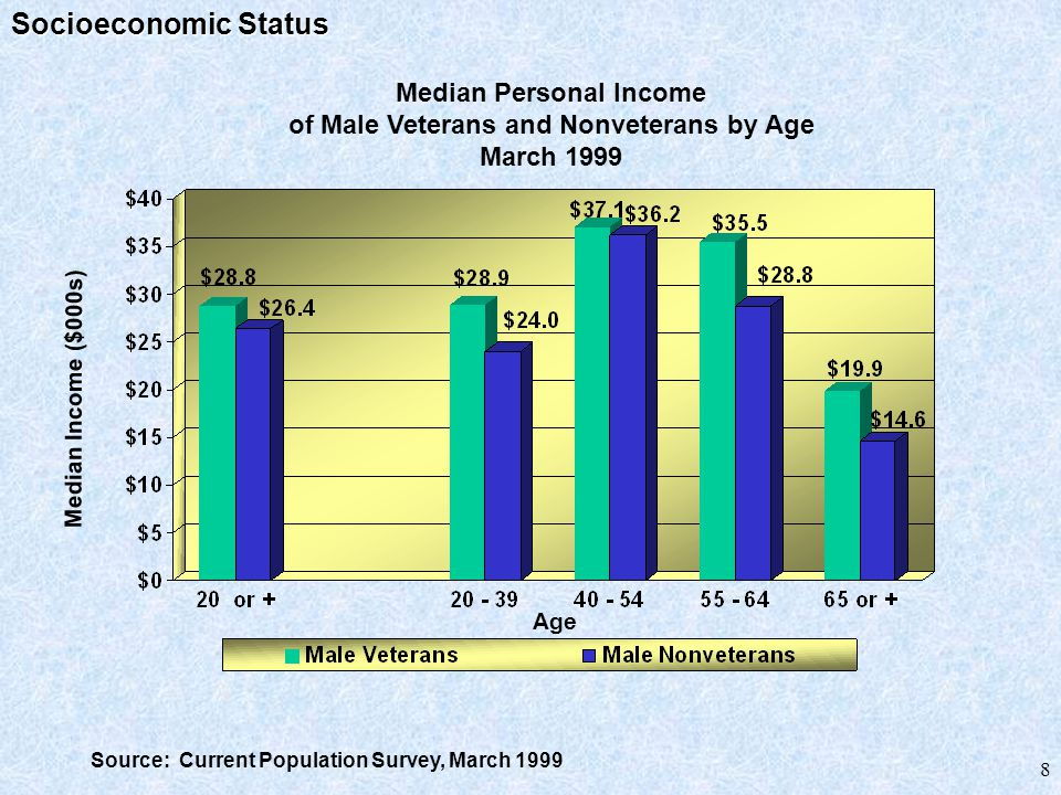 9 Personal Income: In general, personal income in 1999 was higher for male veterans than male nonveterans due, in part, to differences in their age and to possible differences in job skills and training.
