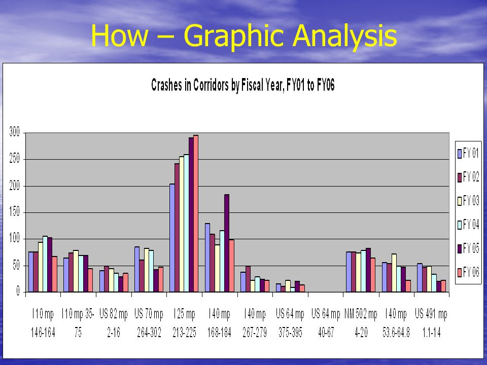 How – Graphic Analysis