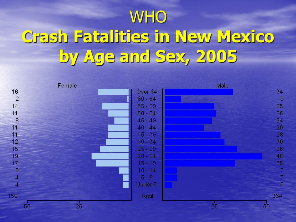 WHO Crash Fatalities in New Mexico by Age and Sex, 2005