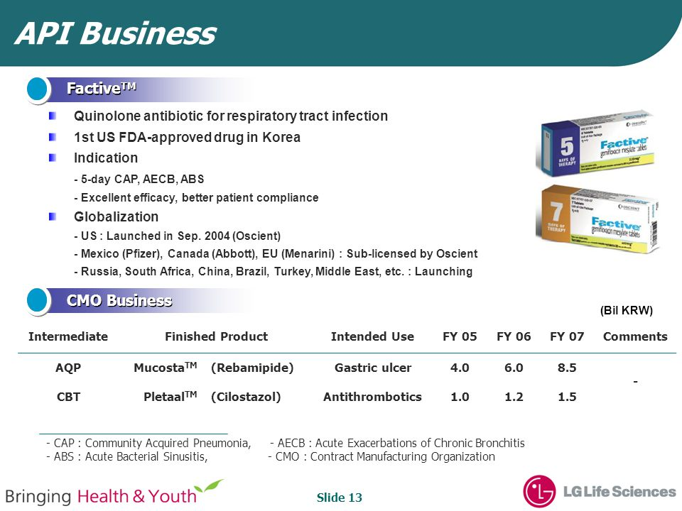 Slide 13 Quinolone antibiotic for respiratory tract infection 1st US FDA-approved drug in Korea Indication - 5-day CAP, AECB, ABS - Excellent efficacy, better patient compliance Globalization - US : Launched in Sep.