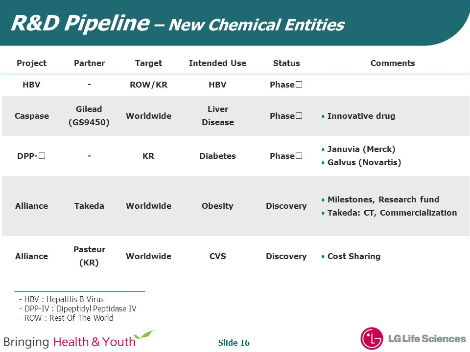 Slide 16 ProjectPartnerTargetIntended UseStatusComments HBV-ROW/KRHBVPhase Ⅱ Caspase Gilead (GS9450) Worldwide Liver Disease Phase Ⅱ Innovative drug DPP- Ⅳ -KRDiabetesPhase Ⅱ Januvia (Merck) Galvus (Novartis) AllianceTakedaWorldwideObesityDiscovery Milestones, Research fund Takeda: CT, Commercialization Alliance Pasteur (KR) WorldwideCVSDiscovery Cost Sharing R&D Pipeline – New Chemical Entities - HBV : Hepatitis B Virus - DPP-IV : Dipeptidyl Peptidase IV - ROW : Rest Of The World