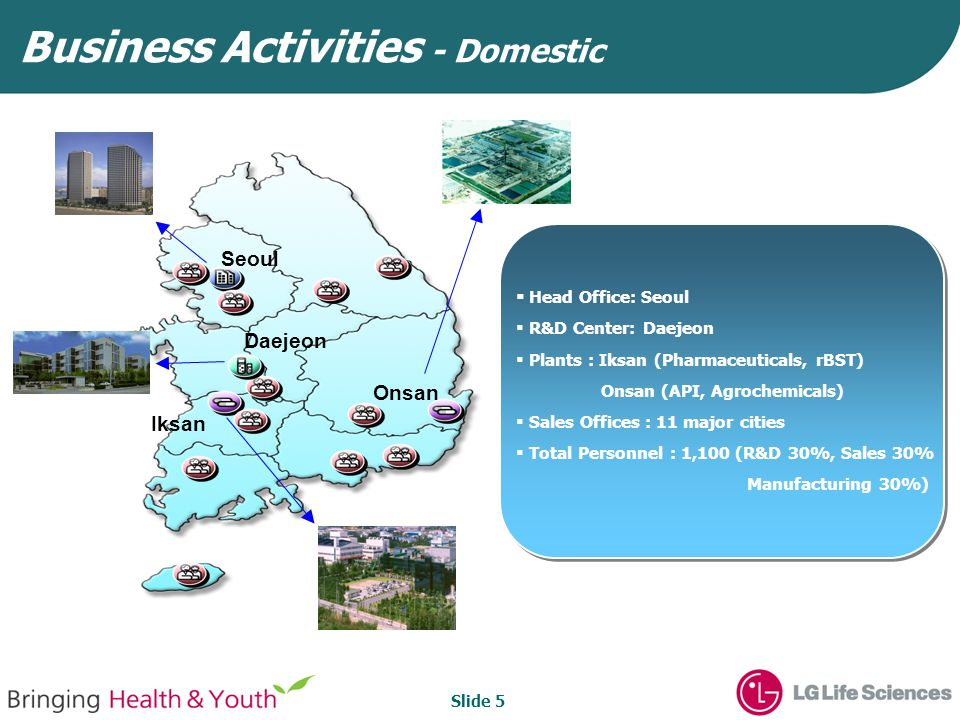 Slide 5 Business Activities - Domestic Seoul Iksan Onsan Daejeon  Head Office: Seoul  R&D Center: Daejeon  Plants : Iksan (Pharmaceuticals, rBST) Onsan (API, Agrochemicals)  Sales Offices : 11 major cities  Total Personnel : 1,100 (R&D 30%, Sales 30% Manufacturing 30%)
