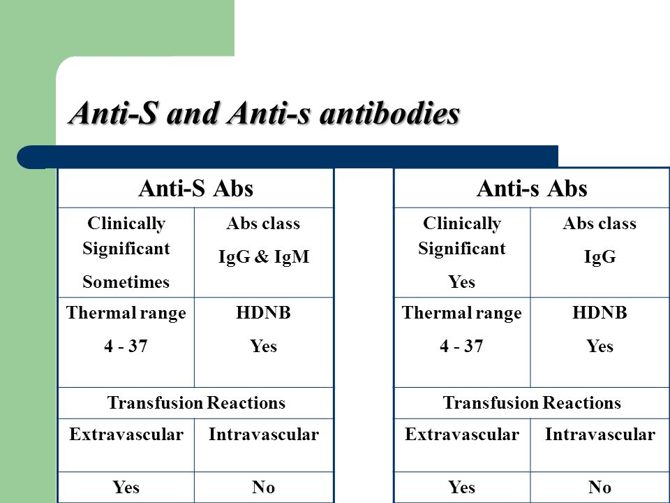 Anti-S and Anti-s antibodies Anti-S Abs Clinically Significant Sometimes Abs class IgG & IgM Thermal range 4 - 37 HDNB Yes Transfusion Reactions Extra