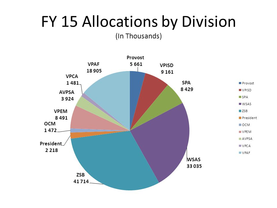 FY 15 Allocations by Division (In Thousands)