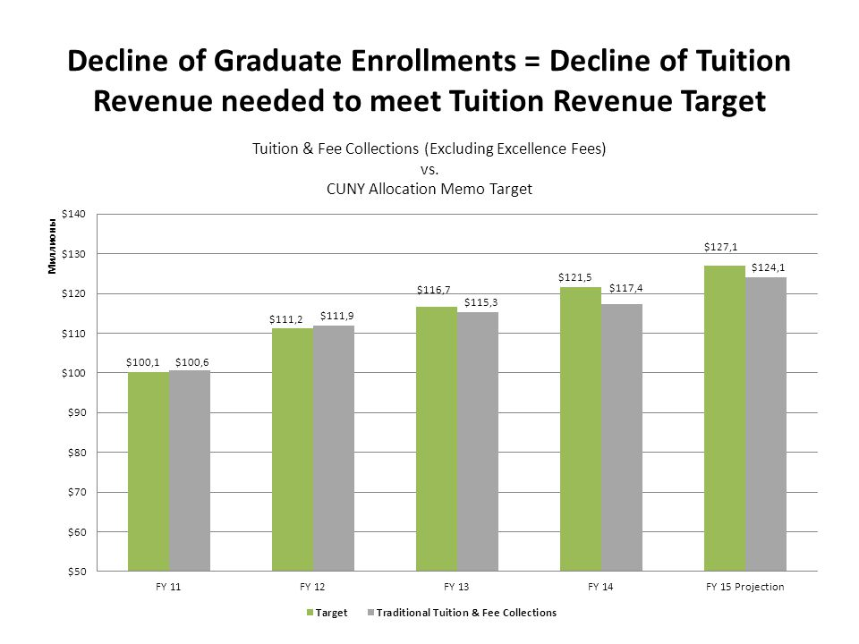 Decline of Graduate Enrollments = Decline of Tuition Revenue needed to meet Tuition Revenue Target