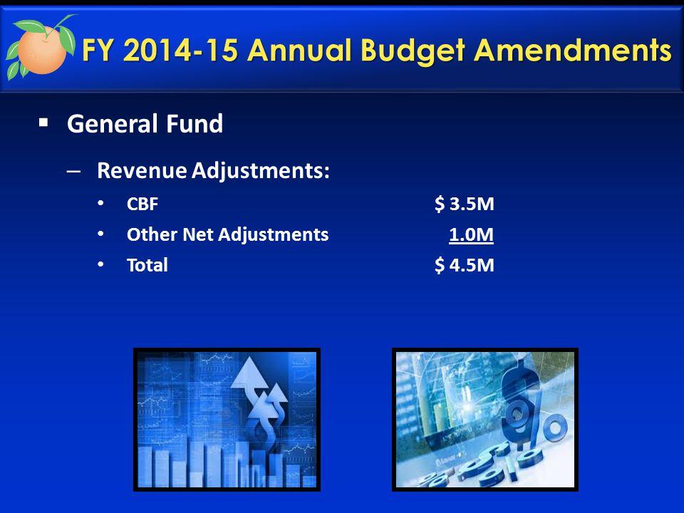 FY 2014-15 Annual Budget Amendments  General Fund – Revenue Adjustments: CBF$ 3.5M Other Net Adjustments 1.0M Total$ 4.5M