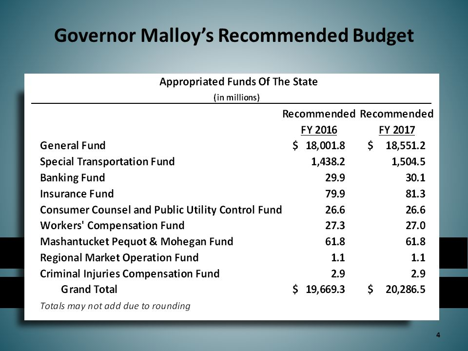 State Aid to or on Behalf of Local Governments 25 Includes General Fund lapse savings related to Municipal Opportunities and Regional Efficiencies of $10 million in FY 2015, and $20 million in FY 16 and FY 17