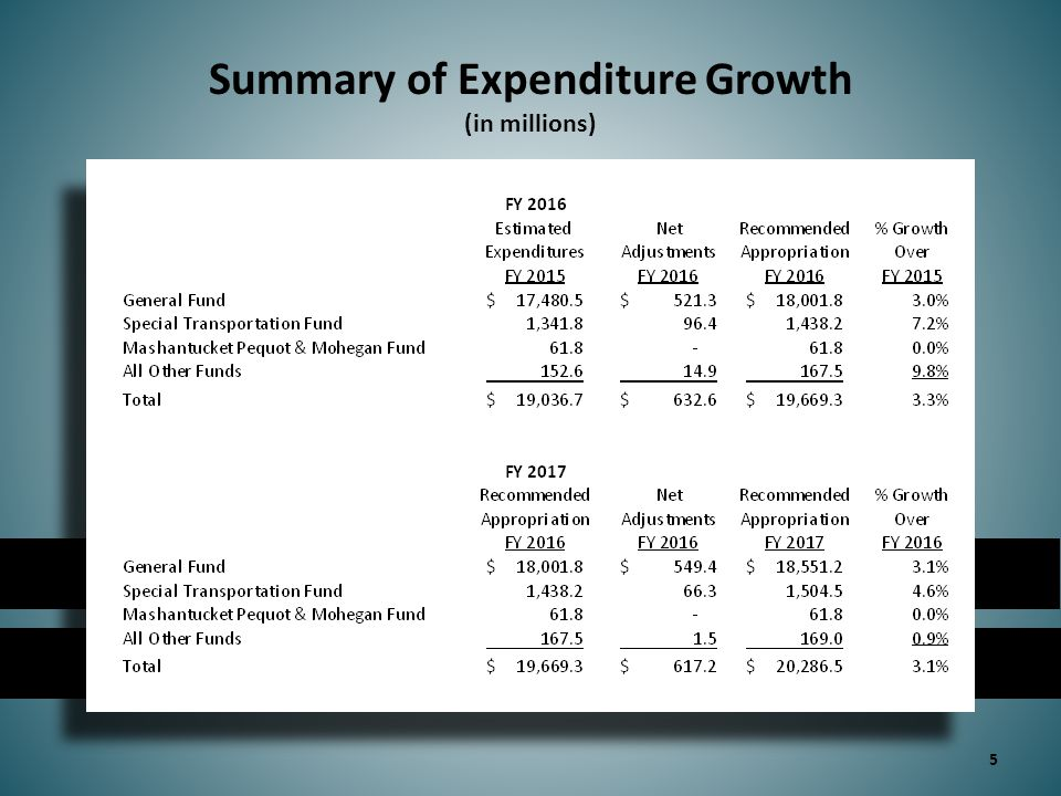 Closing the Current Services Budget Gap 6 Even though recommended General Fund spending in FY 2016 is 3.0% higher than FY 2015 estimated levels, it represents a $590 million reduction over FY 2016 current services projections (in millions)