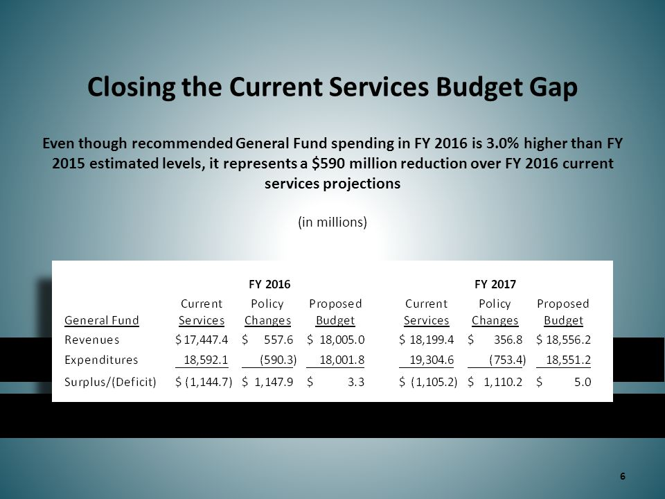 27 Department of Social Services Governor's FY 2016 recommended is $19.5 million below FY 2015 estimated levels while FY 2017 recommended is $64.7 million above FY 2016 levels – excludes reallocation and revenue proposals In millions FY 2016FY 2017 Additional funding:  Medicaid caseload growth including annualization of FY 2015 caseload growth$169.2$299.6  Coverage of medically necessary services for children under 21 with autism spectrum disorder $14.1 $38.2 Reductions:  Total reductions to programs and services of $166.3 million in FY 2016 and $238.4 million in FY 2017  Reduce reimbursement to Medicaid providers ($68.9) ($74.3) – General rate reduction – Medication administration – Pharmacy – Low-cost hospital pool – Ambulance Governor's FY 2016 recommended is $19.5 million below FY 2015 estimated levels while FY 2017 recommended is $64.7 million above FY 2016 levels – excludes reallocation and revenue proposals In millions FY 2016FY 2017 Additional funding:  Medicaid caseload growth including annualization of FY 2015 caseload growth$169.2$299.6  Coverage of medically necessary services for children under 21 with autism spectrum disorder $14.1 $38.2 Reductions:  Total reductions to programs and services of $166.3 million in FY 2016 and $238.4 million in FY 2017  Reduce reimbursement to Medicaid providers ($68.9) ($74.3) – General rate reduction – Medication administration – Pharmacy – Low-cost hospital pool – Ambulance note: all figures reflect state share