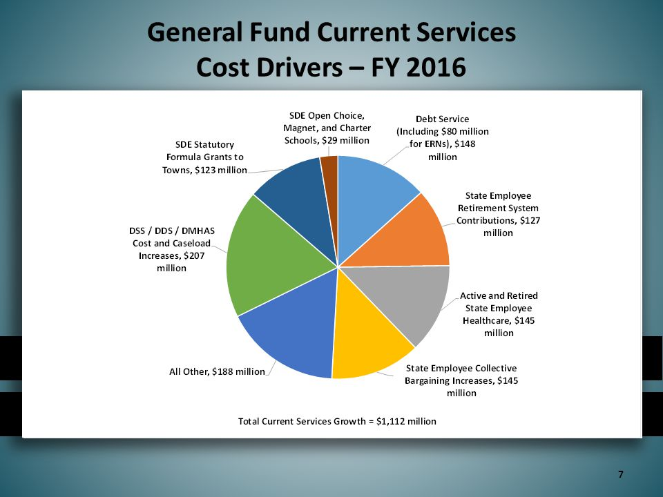 28 in millions FY 2016FY 2017  Transition HUSKY A adults with income over 138% of the federal poverty level to the Health Insurance Exchange ($44.6)($82.1)  Scale back or eliminate grant-based programs($14.1) ($14.5)  Remove funding for the federal demonstration to integrate care for dually eligible individuals($10.5) ($15.0)  Close intake to Category 1 and increase the cost share from 7% to 15% under the state-funded home care program ($4.6) ($8.6)  Reduce SAGA burial benefit from $1,800 to $1,000 ($1.7)($1.7)  Close the Torrington regional office ($1.4) ($1.6)  Reduce the personal needs allowance from $60 to $50 ($1.0) ($1.1) Department of Social Services (cont'd) note: all figures reflect state share