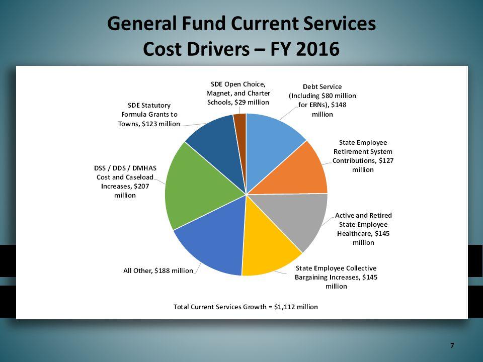 Special Transportation Fund Current Program (in millions) 38