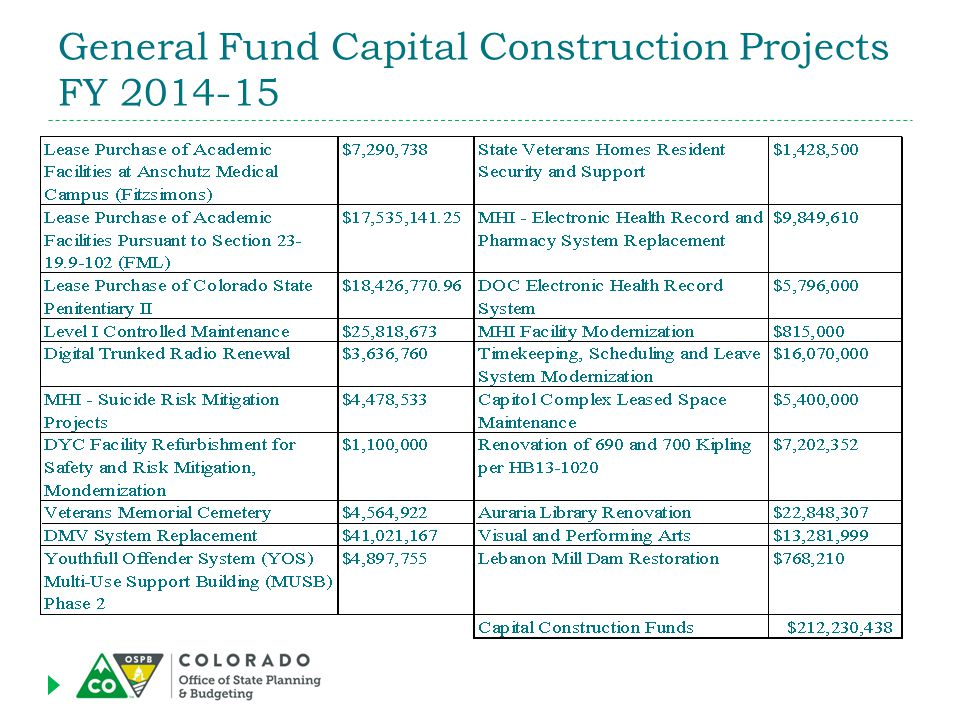 General Fund Capital Construction Projects FY 2014-15