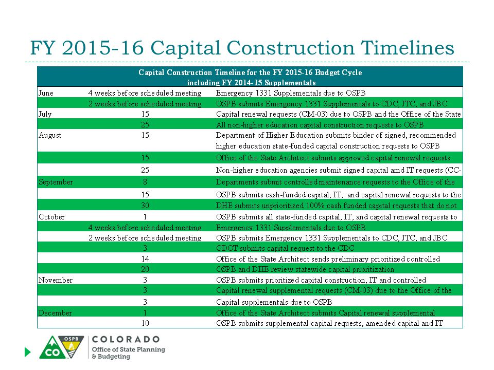 FY 2015-16 Capital Construction Timelines