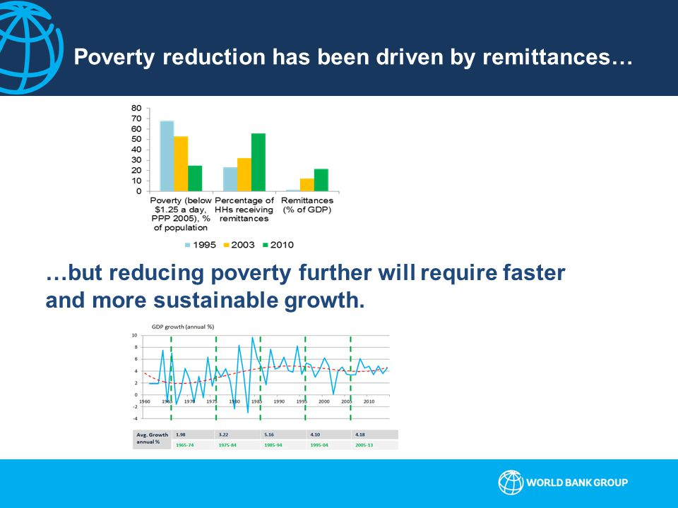 Poverty reduction has been driven by remittances… …but reducing poverty further will require faster and more sustainable growth.