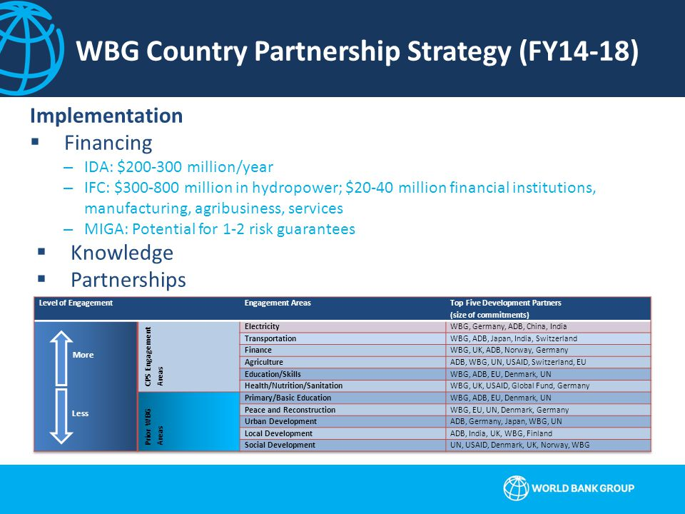 WBG Country Partnership Strategy (FY14-18) Implementation  Financing –IDA: $200-300 million/year –IFC: $300-800 million in hydropower; $20-40 million financial institutions, manufacturing, agribusiness, services –MIGA: Potential for 1-2 risk guarantees  Knowledge  Partnerships More Less
