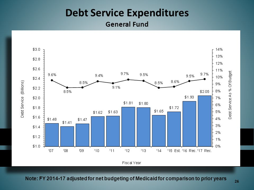 Debt Service Expenditures General Fund Note: FY adjusted for net budgeting of Medicaid for comparison to prior years 26