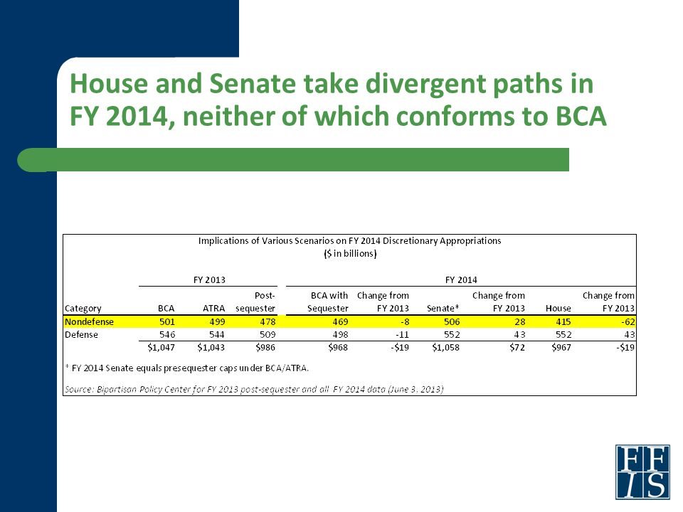 House and Senate take divergent paths in FY 2014, neither of which conforms to BCA
