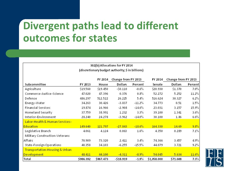 Divergent paths lead to different outcomes for states
