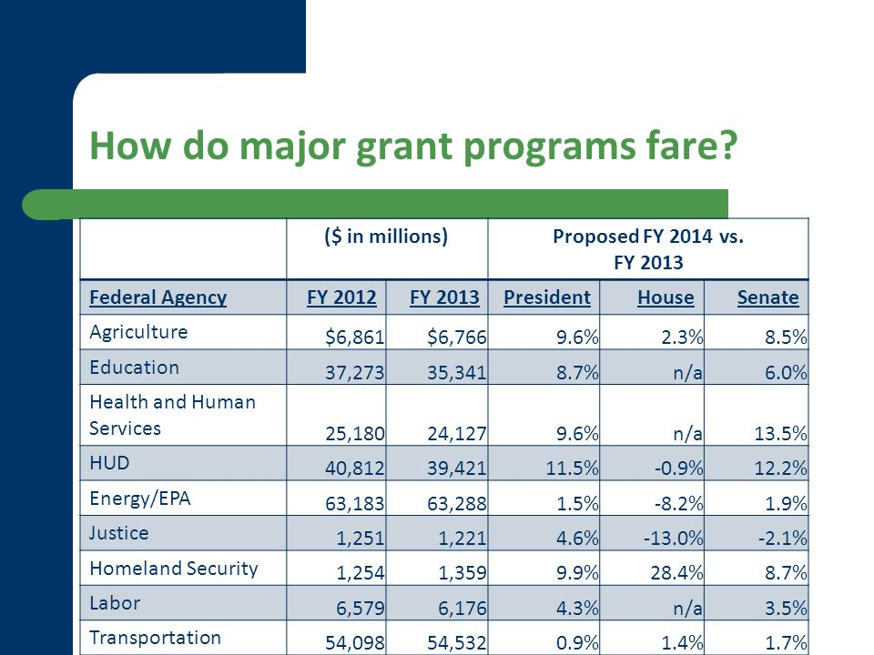 How do major grant programs fare? ($ in millions)Proposed FY 2014 vs. FY 2013 Federal AgencyFY 2012FY 2013PresidentHouseSenate Agriculture $6,861$6,76