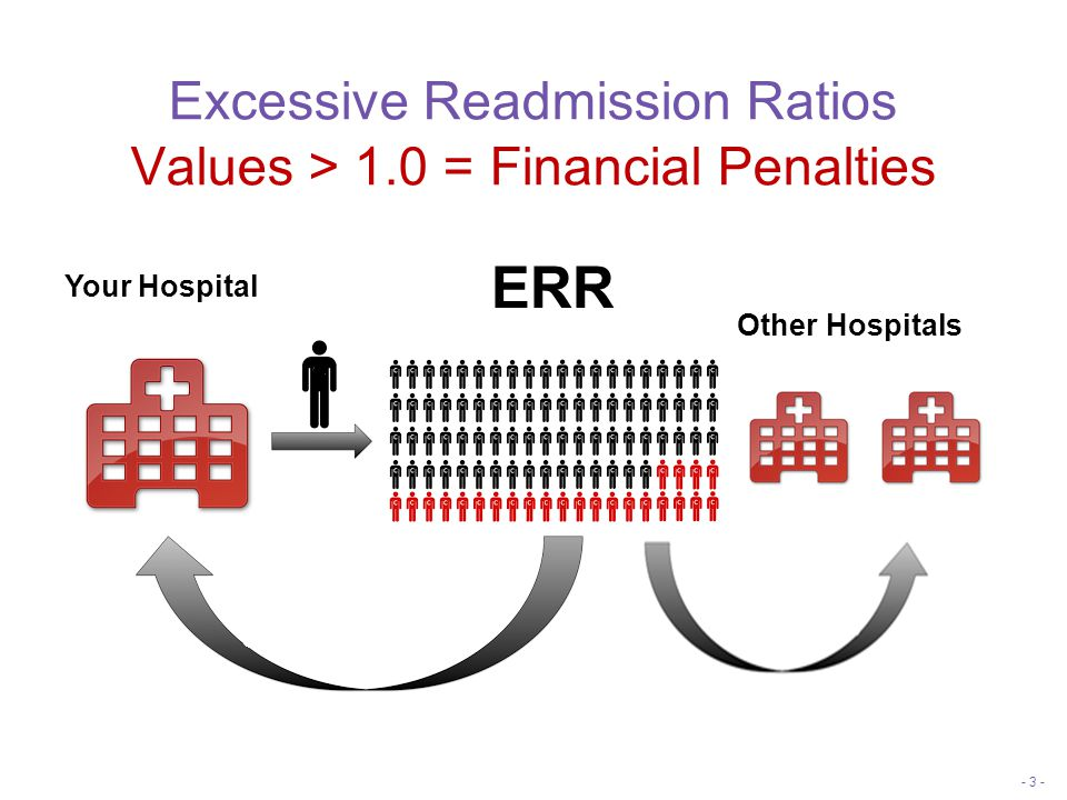 Excessive Readmission Ratios Values > 1.0 = Financial Penalties - 3 - Your Hospital ERR Other Hospitals