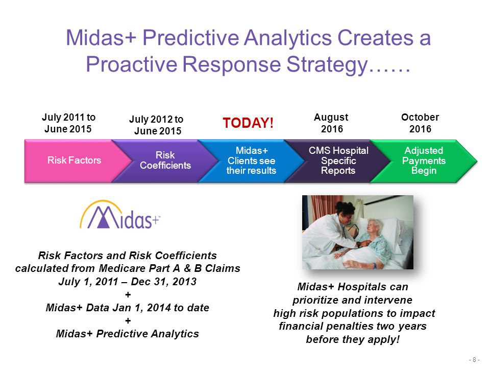 Midas+ Predictive Analytics Creates a Proactive Response Strategy…… - 8 - Risk Factors Risk Coefficients Midas+ Clients see their results CMS Hospital Specific Reports Adjusted Payments Begin July 2012 to June 2015 July 2011 to June 2015 October 2016 TODAY.