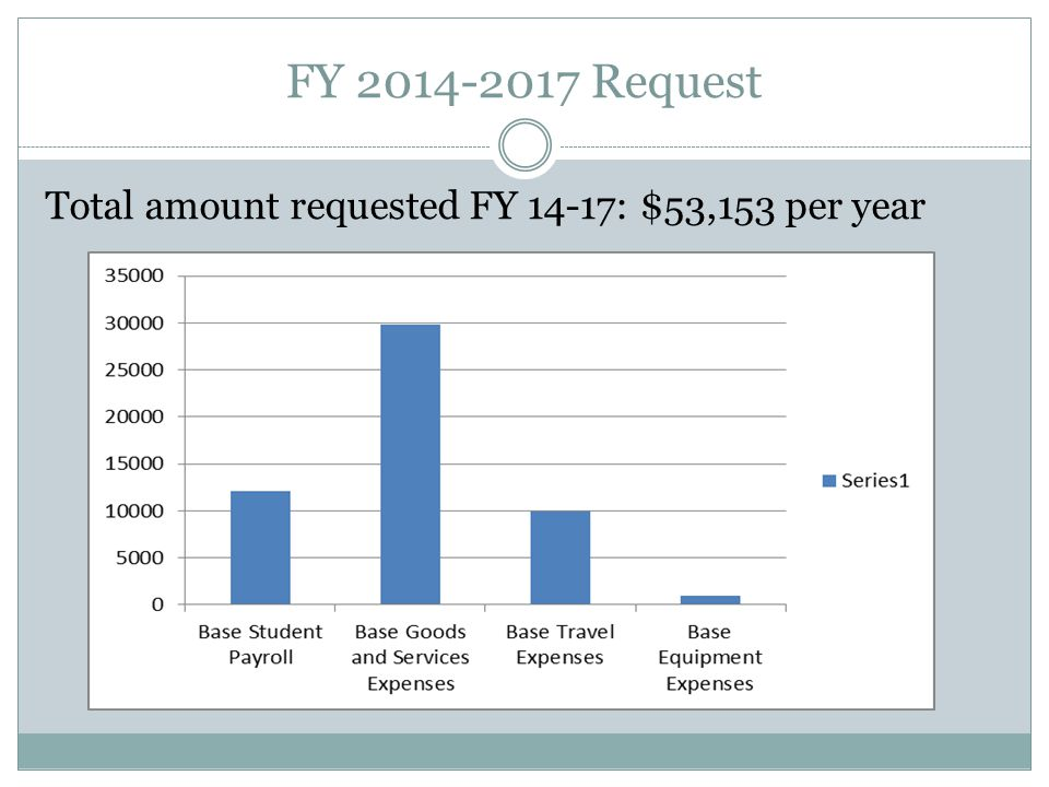 FY 2014-2017 Request Total amount requested FY 14-17: $53,153 per year