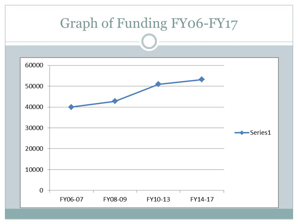 Graph of Funding FY06-FY17