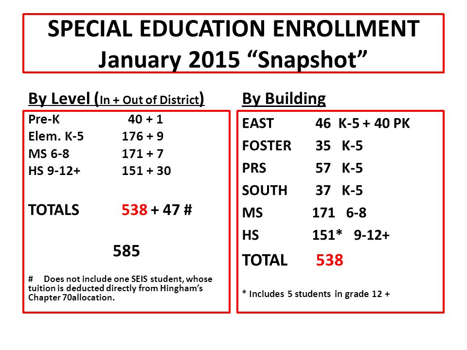 """SPECIAL EDUCATION ENROLLMENT January 2015 """"Snapshot"""" By Level ( In + Out of District ) Pre-K 40 + 1 Elem. K-5176 + 9 MS 6-8171 + 7 HS 9-12+151 + 30 TO"""