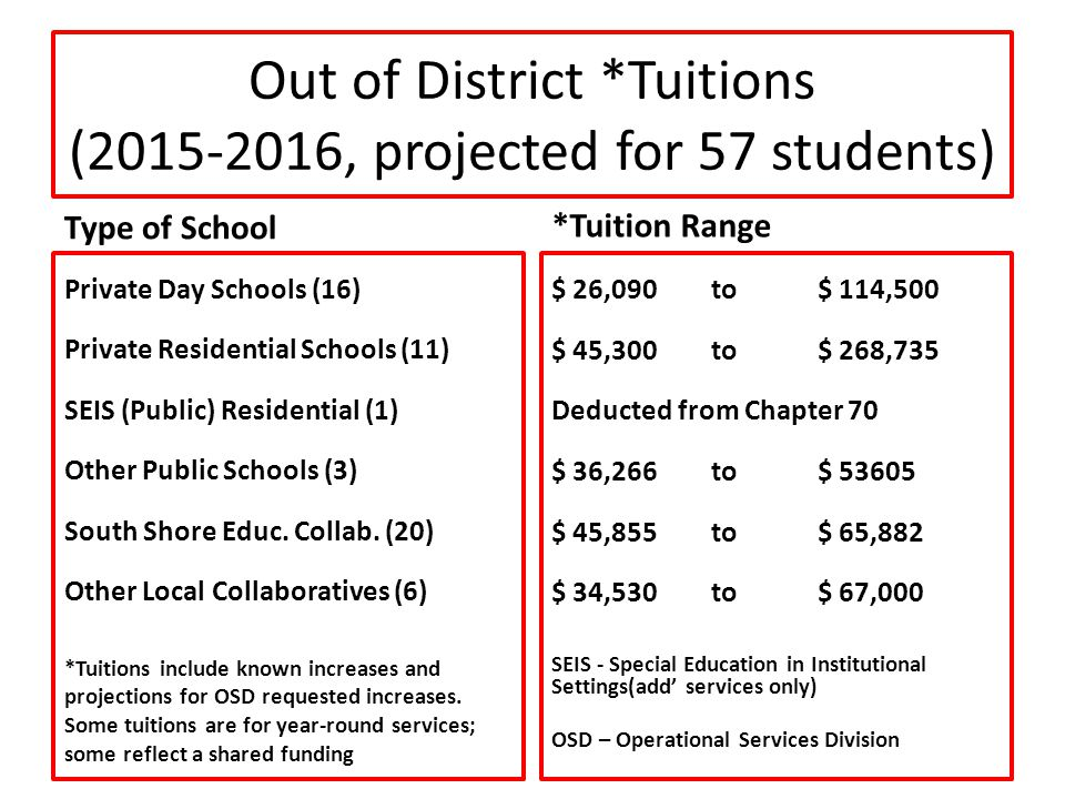 Out of District *Tuitions (2015-2016, projected for 57 students) Type of School Private Day Schools (16) Private Residential Schools (11) SEIS (Public) Residential (1) Other Public Schools (3) South Shore Educ.