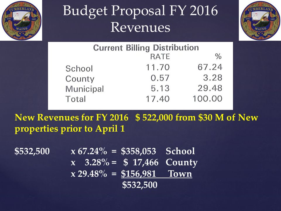 New Revenues for FY 2016 $ 522,000 from $30 M of New properties prior to April 1 $532,500 x 67.24% = $358,053 School x 3.28% = $ 17,466 County x 29.48% = $156,981 Town $532,500 Budget Proposal FY 2016 Revenues