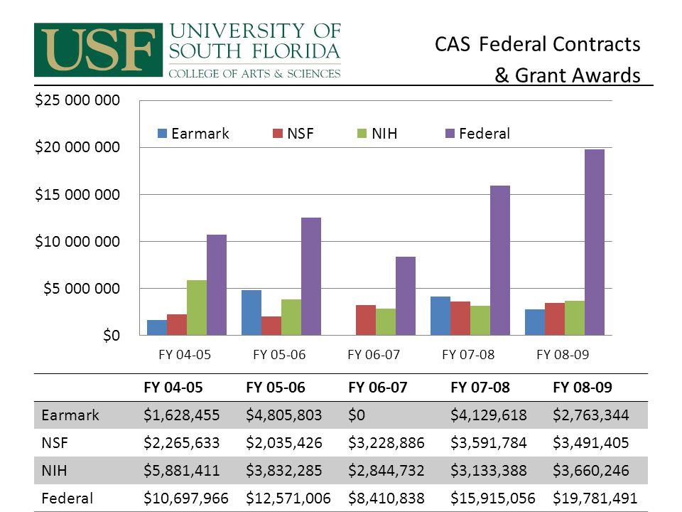CAS Federal Contracts & Grant Awards FY 04-05FY 05-06FY 06-07FY 07-08FY 08-09 Earmark$1,628,455$4,805,803$0$4,129,618$2,763,344 NSF$2,265,633$2,035,426$3,228,886$3,591,784$3,491,405 NIH$5,881,411$3,832,285$2,844,732$3,133,388$3,660,246 Federal$10,697,966$12,571,006$8,410,838$15,915,056$19,781,491