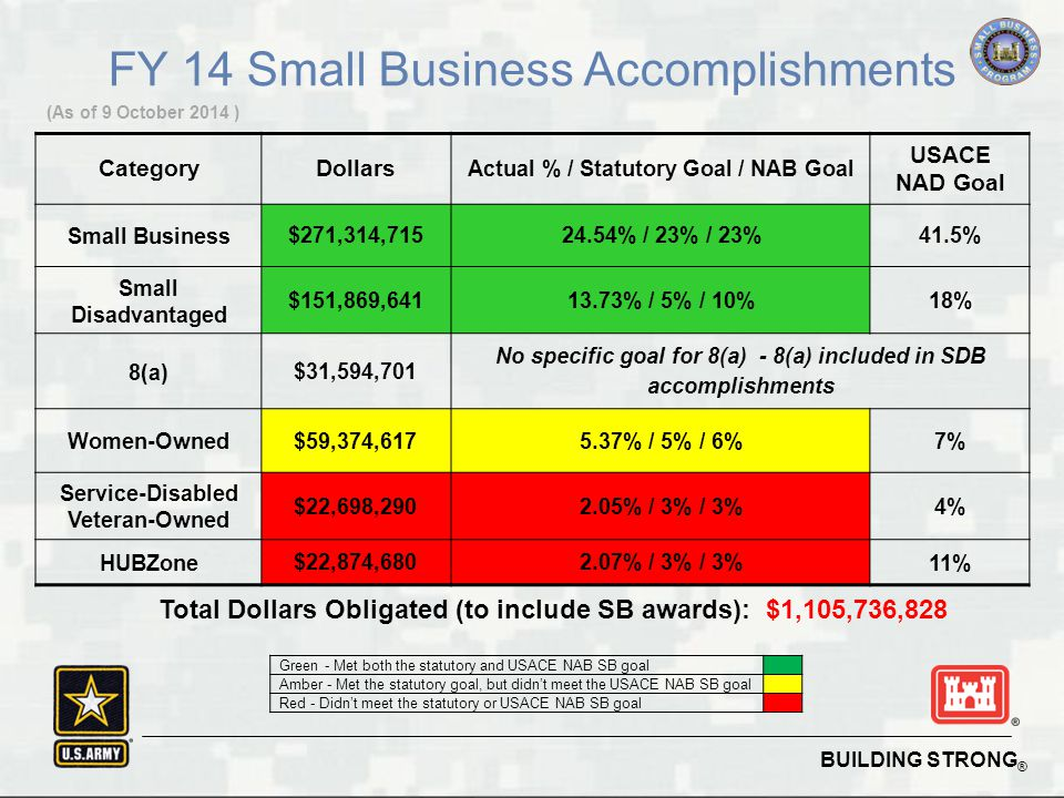 BUILDING STRONG ® FY 14 Small Business Accomplishments Green - Met both the statutory and USACE NAB SB goal Amber - Met the statutory goal, but didn't meet the USACE NAB SB goal Red - Didn't meet the statutory or USACE NAB SB goal (As of 9 October 2014 ) CategoryDollars Actual % / Statutory Goal / NAB Goal USACE NAD Goal Small Business $271,314,71524.54% / 23% / 23% 41.5% Small Disadvantaged $151,869,64113.73% / 5% / 10% 18% 8(a) $31,594,701 No specific goal for 8(a) - 8(a) included in SDB accomplishments Women-Owned $59,374,6175.37% / 5% / 6% 7% Service-Disabled Veteran-Owned $22,698,2902.05% / 3% / 3% 4% HUBZone $22,874,6802.07% / 3% / 3% 11% Total Dollars Obligated (to include SB awards): $1,105,736,828