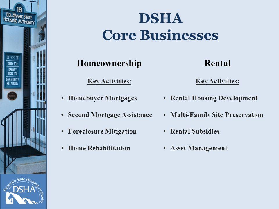 FY14 Budget Request HDF Base Budget$4,070,000 Affordable Rental Housing Program $6,000,000 State Rental Assistance Program $3,000,000 Total DSHA Budget$13,070,000