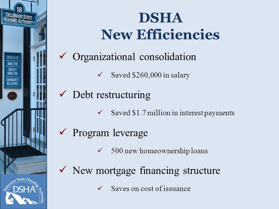 Delaware Housing Market Review