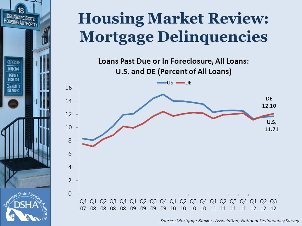 Housing Market Review: Mortgage Delinquencies Source: Mortgage Bankers Association, National Delinquency Survey