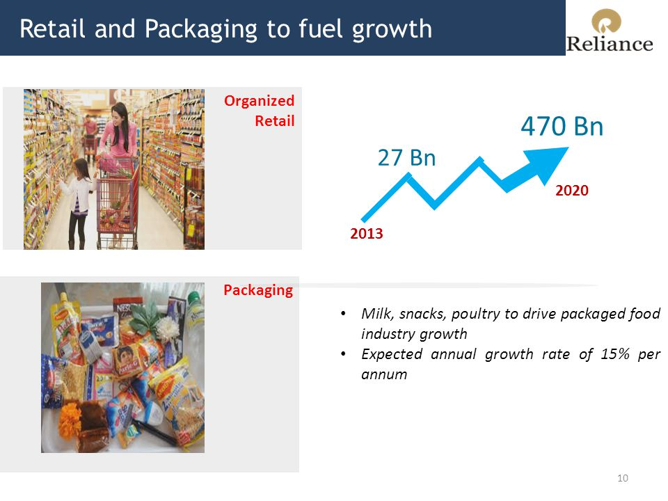 Retail and Packaging to fuel growth 10 2013 27 Bn 2020 470 Bn Milk, snacks, poultry to drive packaged food industry growth Expected annual growth rate of 15% per annum Organized Retail Packaging