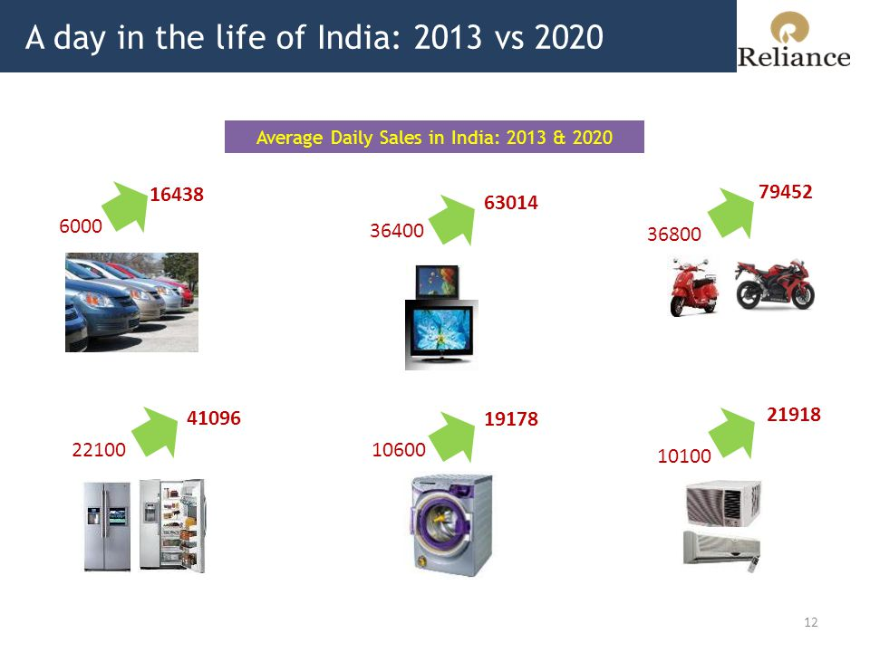 A day in the life of India: 2013 vs 2020 12 Average Daily Sales in India: 2013 & 2020 6000 16438 79452 63014 36400 36800 1060022100 21918 10100 41096 19178