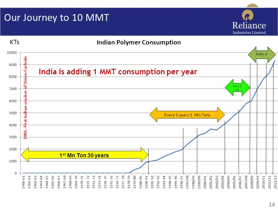 Our Journey to 10 MMT 1 st Mn Ton 30 years Every 5 years 1 Mn Tons Every 2 yrs Every yr KTs India is adding 1 MMT consumption per year 14