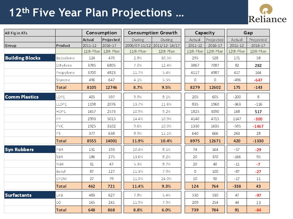 12 th Five Year Plan Projections …