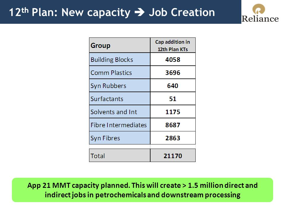 12 th Plan: New capacity  Job Creation App 21 MMT capacity planned.