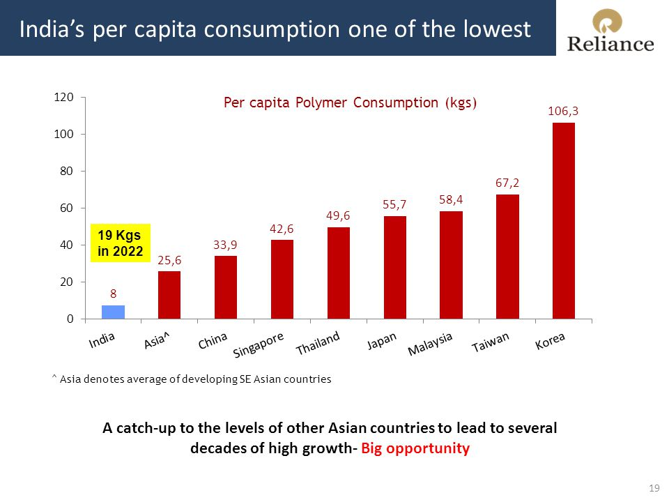 India's per capita consumption one of the lowest Per capita Polymer Consumption (kgs) ^ Asia denotes average of developing SE Asian countries 19 Kgs in 2022 A catch-up to the levels of other Asian countries to lead to several decades of high growth- Big opportunity 19